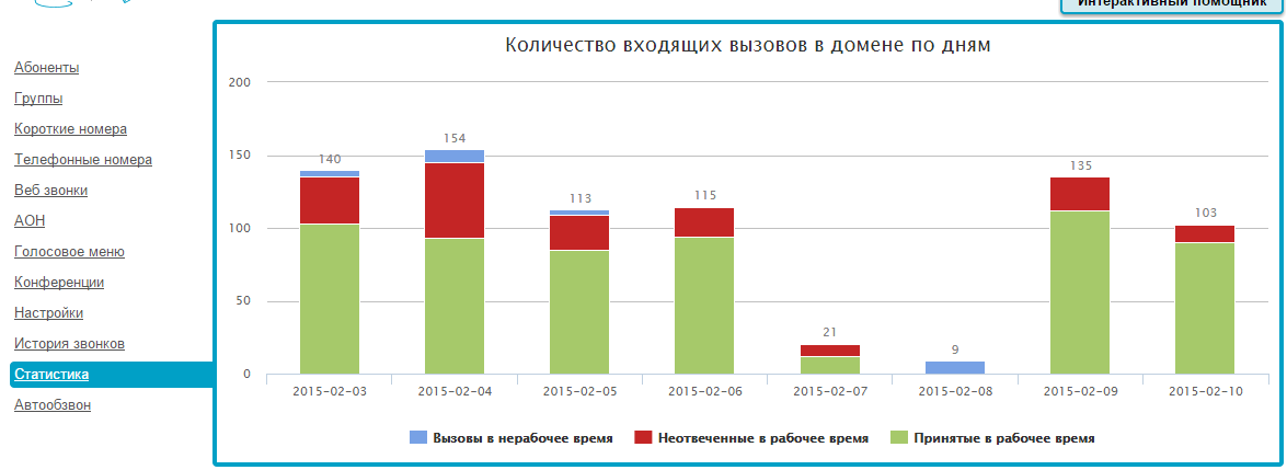 2015-02-10 19-30-55 https   office.gravitel.ru #admin dashboard - Google Chrome